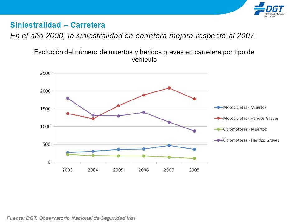 Siniestralidad – Carretera En el año 2008, la siniestralidad en carretera mejora respecto al 2007. Evolución del número de muertos y heridos graves en