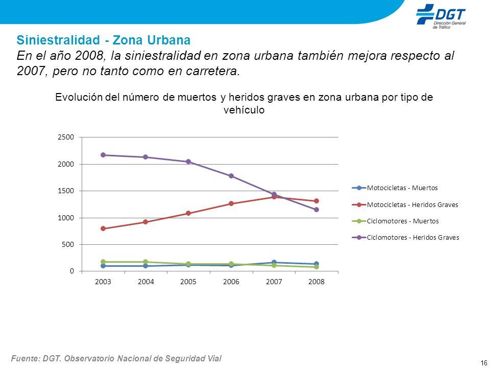 Siniestralidad - Zona Urbana 16 En el año 2008, la siniestralidad en zona urbana también mejora respecto al 2007, pero no tanto como en carretera. Evo