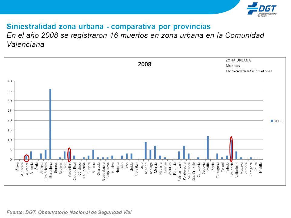 Siniestralidad zona urbana - comparativa por provincias En el año 2008 se registraron 16 muertos en zona urbana en la Comunidad Valenciana Fuente: DGT