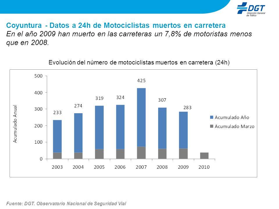 Coyuntura - Datos a 24h de Motociclistas muertos en carretera Evolución del número de motociclistas muertos en carretera (24h) En el año 2009 han muer