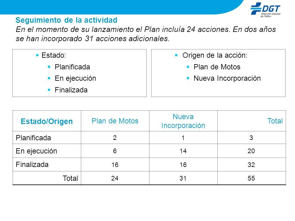 Siniestralidad carretera - comparativa por provincias En el año 2008 las cuatro provincias con más motoristas muertos en carretera fueron, por este orden, Barcelona, Valencia, Madrid y Alicante Fuente: DGT.