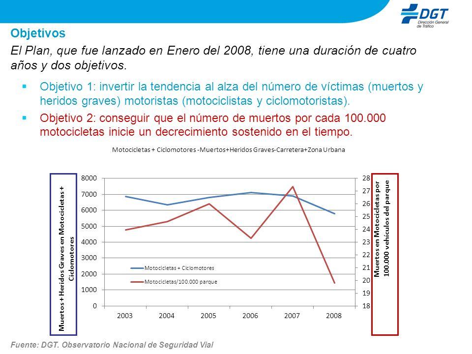 Objetivo 1: invertir la tendencia al alza del número de víctimas (muertos y heridos graves) motoristas (motociclistas y ciclomotoristas). Objetivo 2: