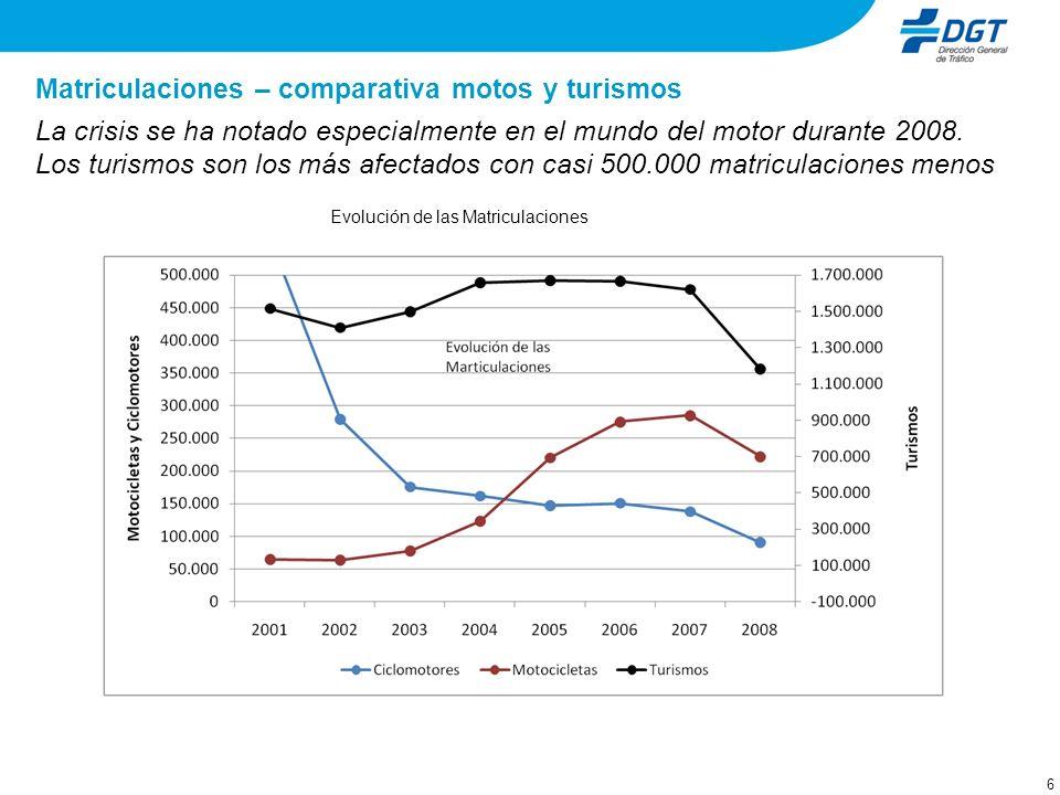 6 Matriculaciones – comparativa motos y turismos La crisis se ha notado especialmente en el mundo del motor durante 2008. Los turismos son los más afe