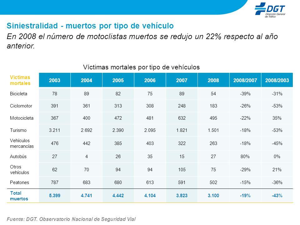 Siniestralidad - muertos por tipo de vehículo Víctimas mortales por tipo de vehículos En 2008 el número de motoclistas muertos se redujo un 22% respec
