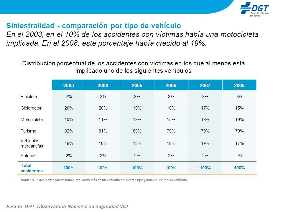 Siniestralidad - comparación por tipo de vehículo Distribución porcentual de los accidentes con víctimas en los que al menos está implicado uno de los