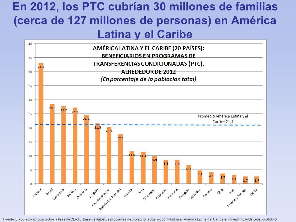 En 2012, los PTC cubrían 30 millones de familias (cerca de 127 millones de personas) en América Latina y el Caribe Fuente: Elaboración propia, sobre l