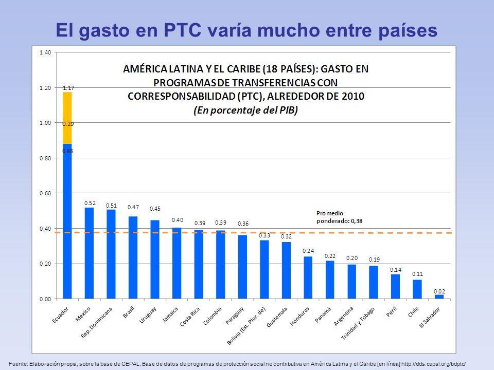El gasto en PTC varía mucho entre países Fuente: Elaboración propia, sobre la base de CEPAL, Base de datos de programas de protección social no contri