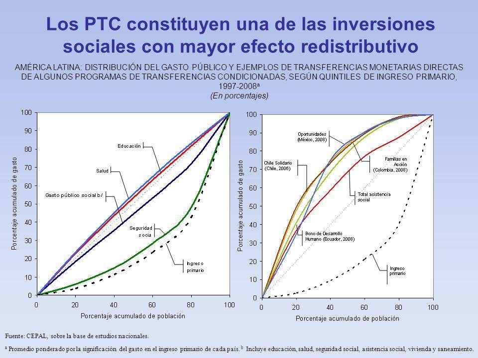 Los PTC constituyen una de las inversiones sociales con mayor efecto redistributivo AMÉRICA LATINA: DISTRIBUCIÓN DEL GASTO PÚBLICO Y EJEMPLOS DE TRANS