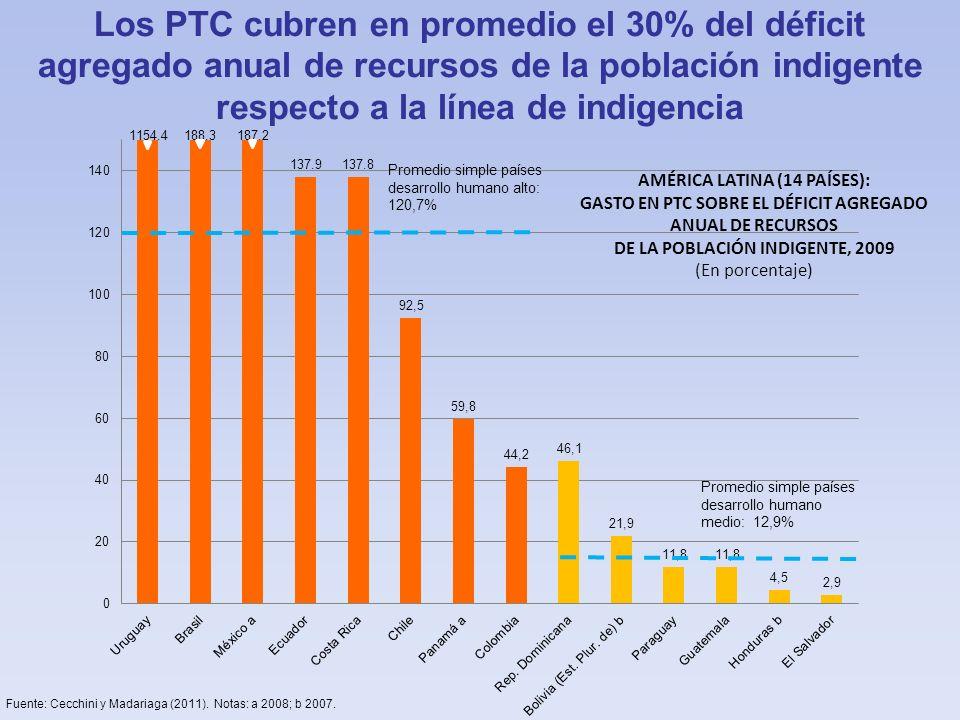 AMÉRICA LATINA (14 PAÍSES): GASTO EN PTC SOBRE EL DÉFICIT AGREGADO ANUAL DE RECURSOS DE LA POBLACIÓN INDIGENTE, 2009 (En porcentaje) Fuente: Cecchini y Madariaga (2011).