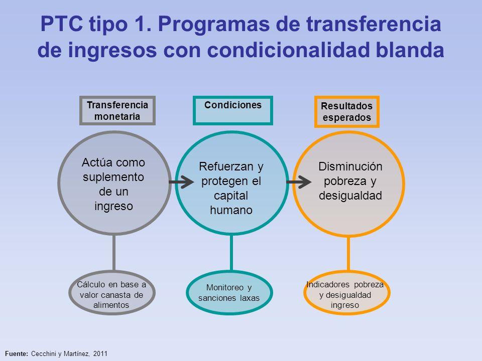 PTC tipo 1. Programas de transferencia de ingresos con condicionalidad blanda Transferencia monetaria Actúa como suplemento de un ingreso Cálculo en b
