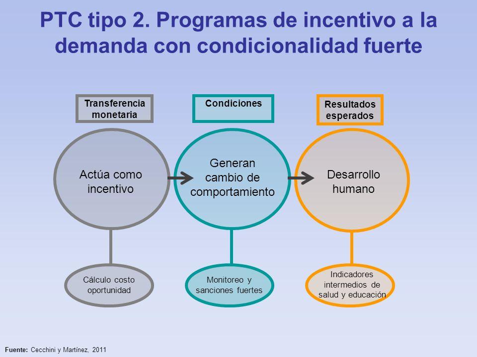 PTC tipo 2. Programas de incentivo a la demanda con condicionalidad fuerte Transferencia monetaria Actúa como incentivo Cálculo costo oportunidad Cond