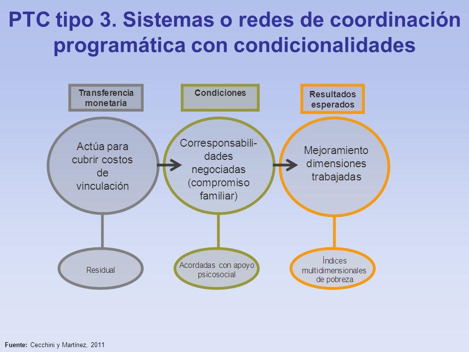 PTC tipo 3. Sistemas o redes de coordinación programática con condicionalidades Fuente: Cecchini y Martínez, 2011