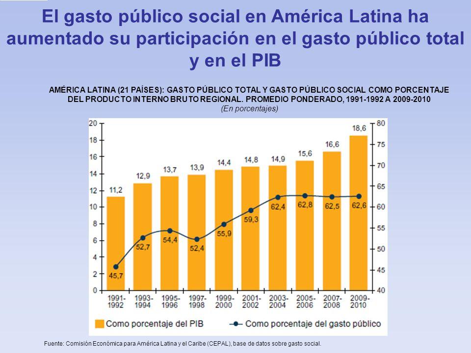 Fuente: Comisión Económica para América Latina y el Caribe (CEPAL), base de datos sobre gasto social. El gasto público social en América Latina ha aum