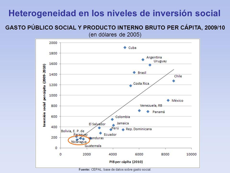 Heterogeneidad en los niveles de inversión social GASTO PÚBLICO SOCIAL Y PRODUCTO INTERNO BRUTO PER CÁPITA, 2009/10 (en dólares de 2005) Fuente: CEPAL
