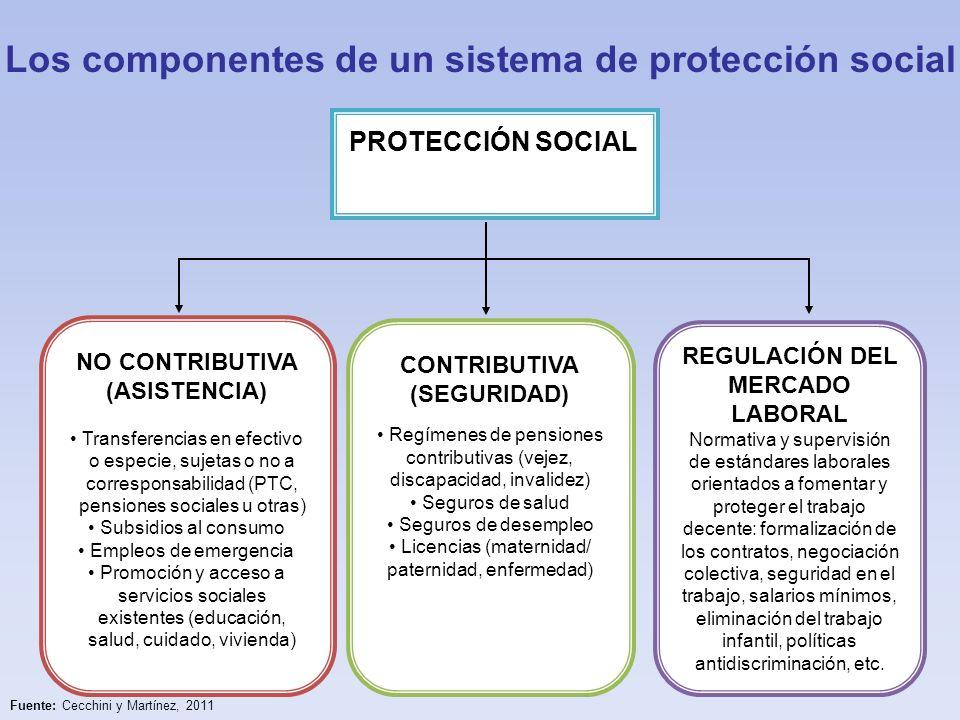 Los componentes de un sistema de protección social PROTECCIÓN SOCIAL REGULACIÓN DEL MERCADO LABORAL Normativa y supervisión de estándares laborales or