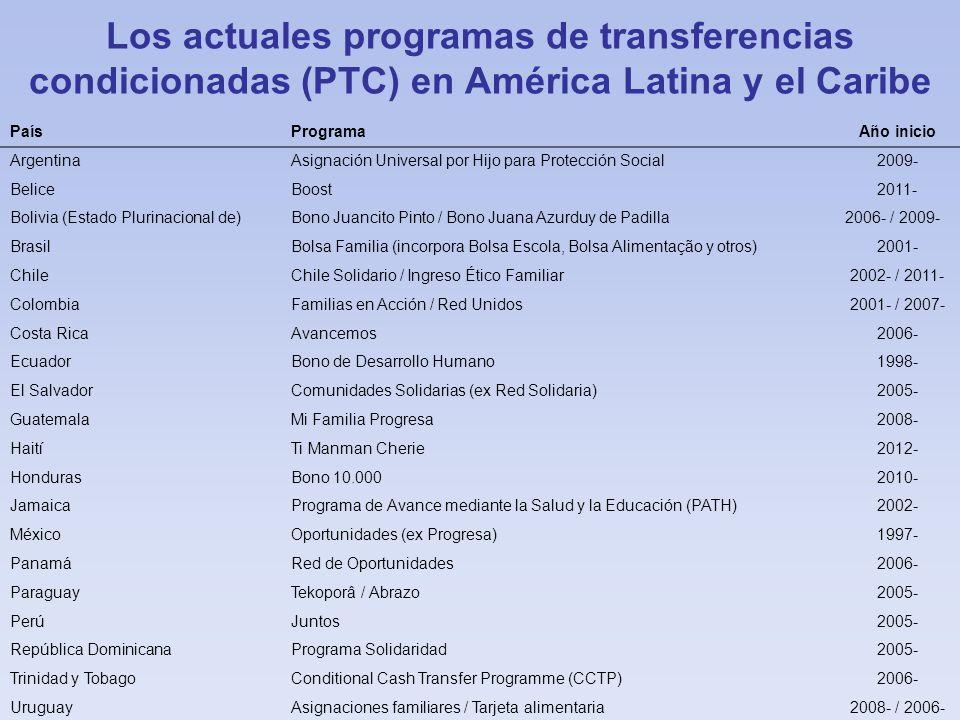 PaísProgramaAño inicio ArgentinaAsignación Universal por Hijo para Protección Social2009- BeliceBoost2011- Bolivia (Estado Plurinacional de)Bono Juanc