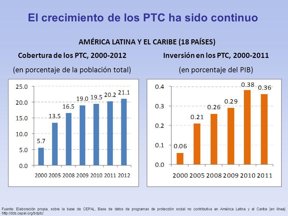 El crecimiento de los PTC ha sido continuo AMÉRICA LATINA Y EL CARIBE (18 PAÍSES) Cobertura de los PTC, 2000-2012 (en porcentaje de la población total