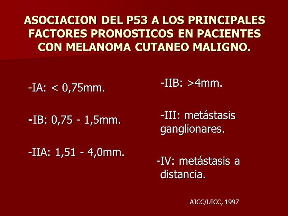 ASOCIACION DEL P53 A LOS PRINCIPALES FACTORES PRONOSTICOS EN PACIENTES CON MELANOMA CUTANEO MALIGNO. -IA: < 0,75mm. -IB: 0,75 - 1,5mm. -IIA: 1,51 - 4,