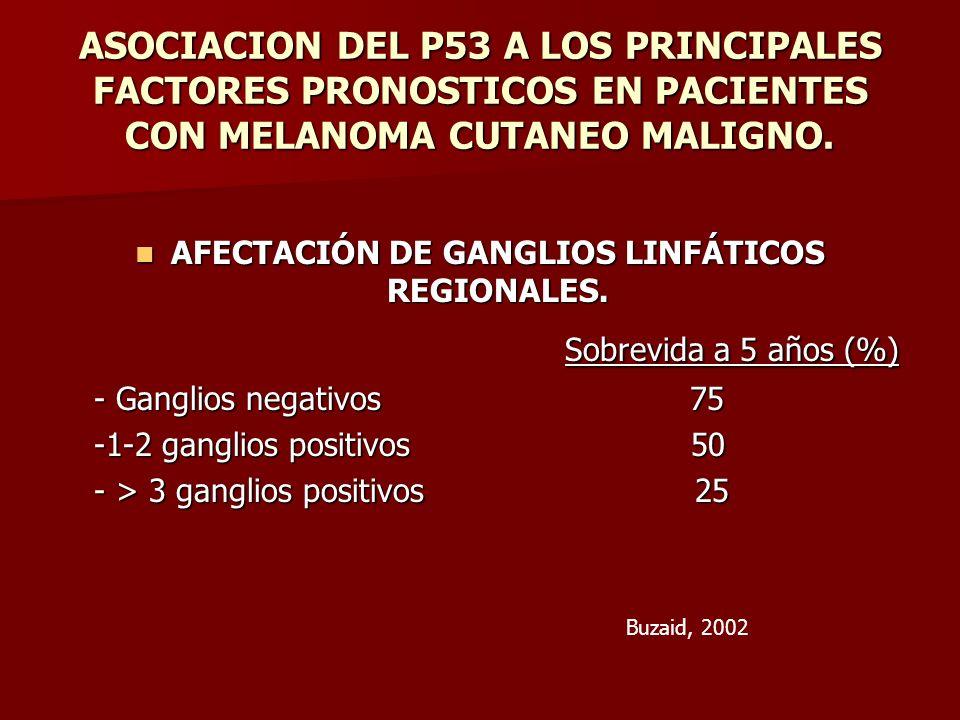ASOCIACION DEL P53 A LOS PRINCIPALES FACTORES PRONOSTICOS EN PACIENTES CON MELANOMA CUTANEO MALIGNO. AFECTACIÓN DE GANGLIOS LINFÁTICOS REGIONALES. AFE