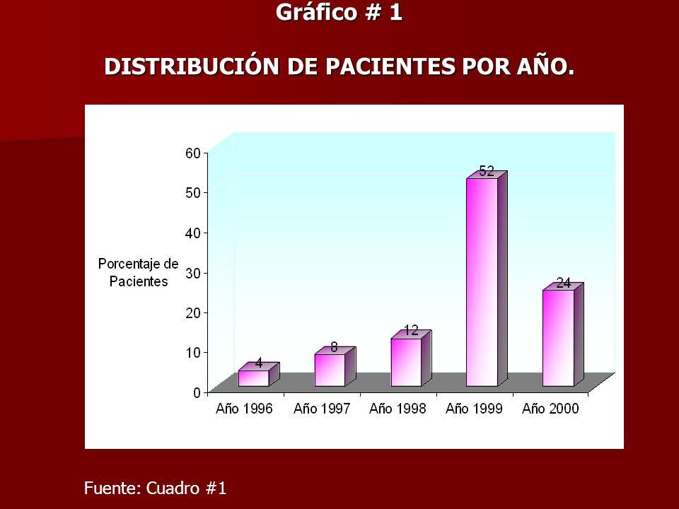 Gráfico # 1 DISTRIBUCIÓN DE PACIENTES POR AÑO. Fuente: Cuadro #1