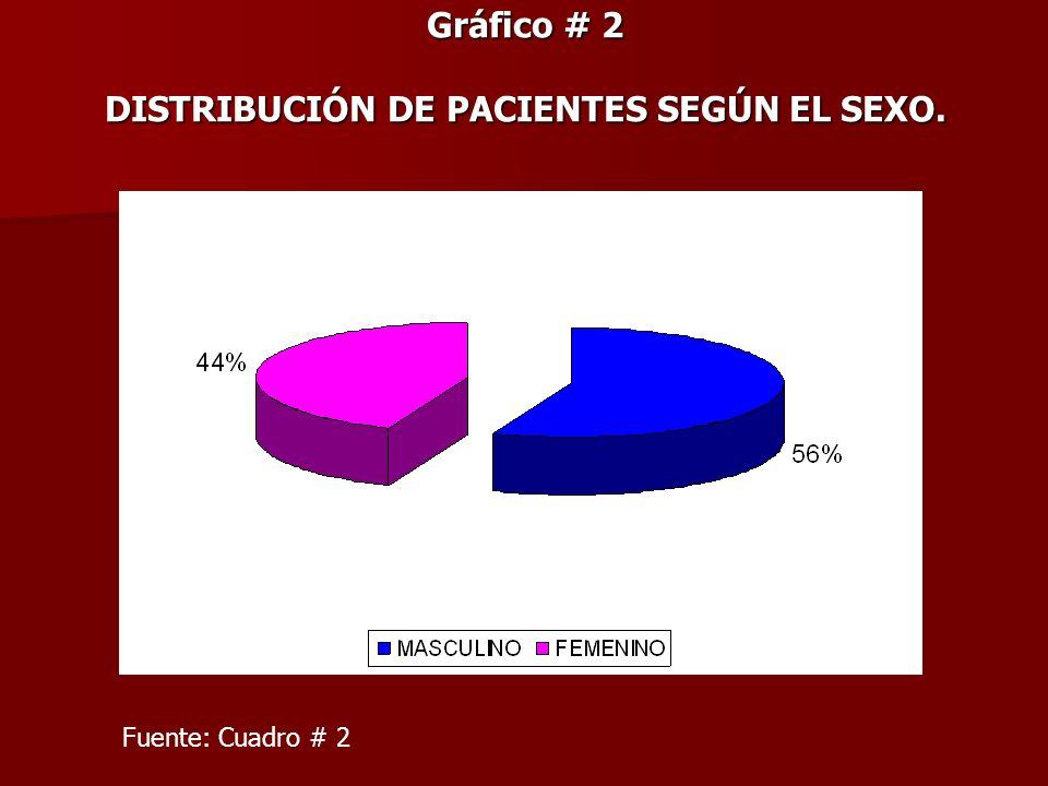 Gráfico # 2 DISTRIBUCIÓN DE PACIENTES SEGÚN EL SEXO. Fuente: Cuadro # 2
