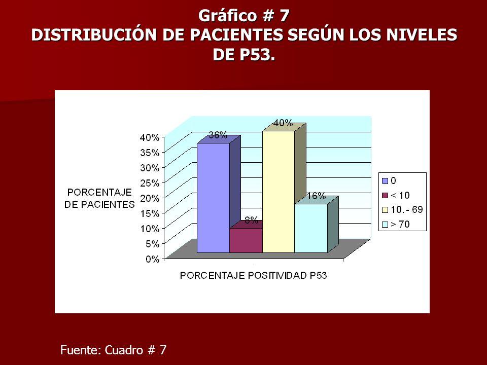 Gráfico # 7 DISTRIBUCIÓN DE PACIENTES SEGÚN LOS NIVELES DE P53. Fuente: Cuadro # 7