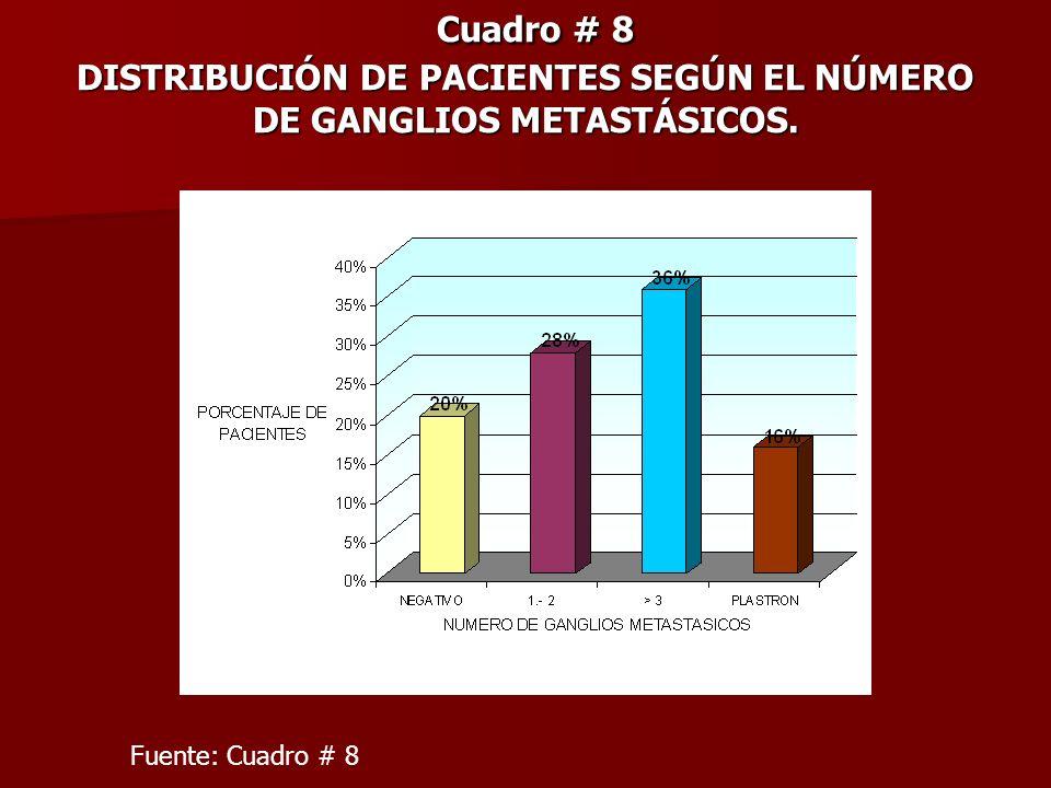 Cuadro # 8 DISTRIBUCIÓN DE PACIENTES SEGÚN EL NÚMERO DE GANGLIOS METASTÁSICOS. Cuadro # 8 DISTRIBUCIÓN DE PACIENTES SEGÚN EL NÚMERO DE GANGLIOS METAST