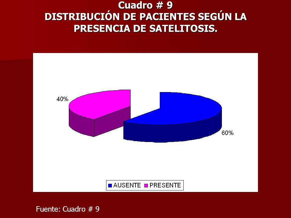 Cuadro # 9 DISTRIBUCIÓN DE PACIENTES SEGÚN LA PRESENCIA DE SATELITOSIS. Fuente: Cuadro # 9