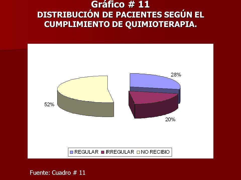 Gráfico # 11 DISTRIBUCIÓN DE PACIENTES SEGÚN EL CUMPLIMIENTO DE QUIMIOTERAPIA. Fuente: Cuadro # 11