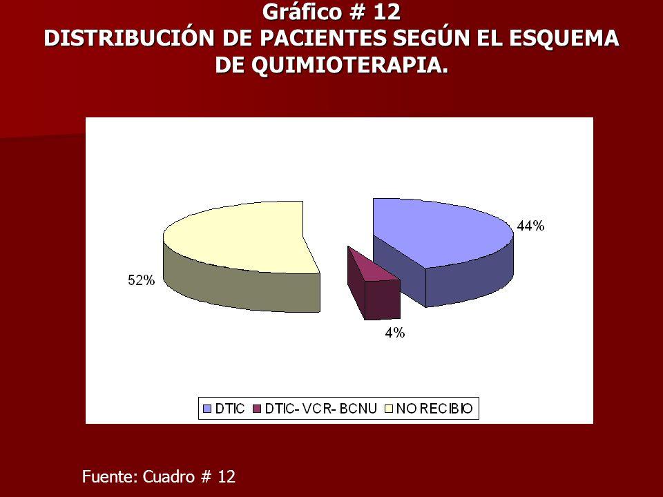 Gráfico # 12 DISTRIBUCIÓN DE PACIENTES SEGÚN EL ESQUEMA DE QUIMIOTERAPIA. Fuente: Cuadro # 12