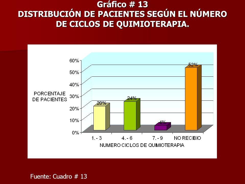 Gráfico # 13 DISTRIBUCIÓN DE PACIENTES SEGÚN EL NÚMERO DE CICLOS DE QUIMIOTERAPIA. Fuente: Cuadro # 13