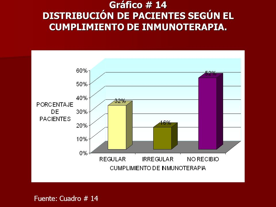 Gráfico # 14 DISTRIBUCIÓN DE PACIENTES SEGÚN EL CUMPLIMIENTO DE INMUNOTERAPIA. Fuente: Cuadro # 14