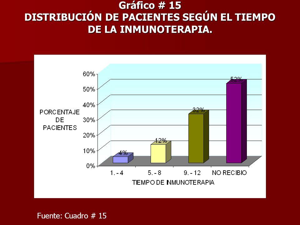 Gráfico # 15 DISTRIBUCIÓN DE PACIENTES SEGÚN EL TIEMPO DE LA INMUNOTERAPIA. Fuente: Cuadro # 15