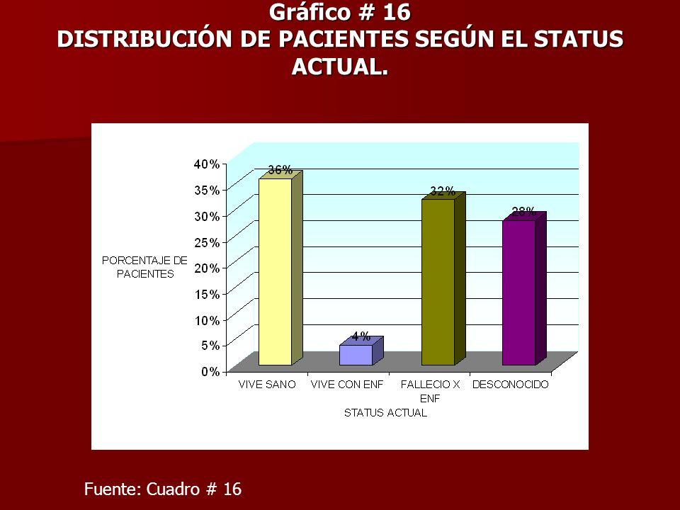 Gráfico # 16 DISTRIBUCIÓN DE PACIENTES SEGÚN EL STATUS ACTUAL. Fuente: Cuadro # 16