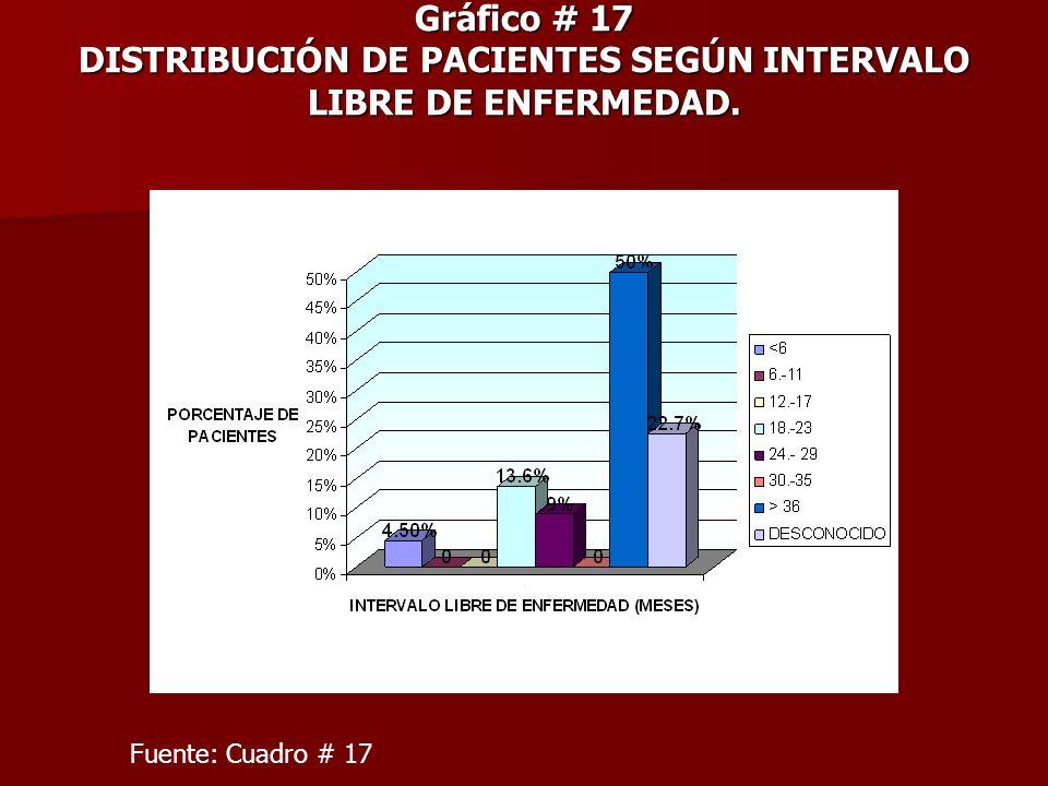 Gráfico # 17 DISTRIBUCIÓN DE PACIENTES SEGÚN INTERVALO LIBRE DE ENFERMEDAD. Fuente: Cuadro # 17