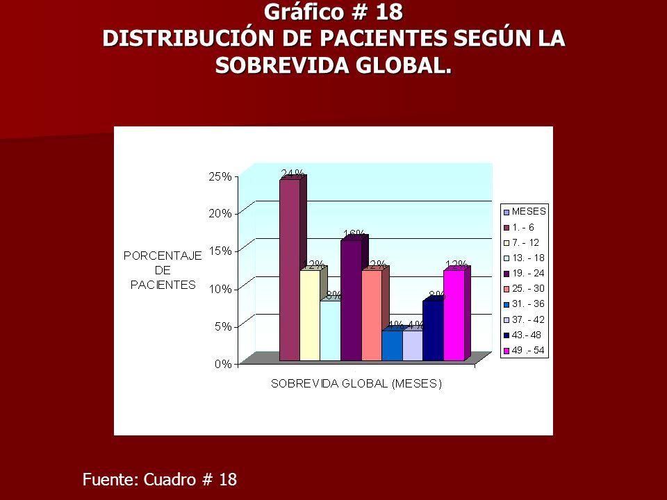 Gráfico # 18 DISTRIBUCIÓN DE PACIENTES SEGÚN LA SOBREVIDA GLOBAL. Fuente: Cuadro # 18