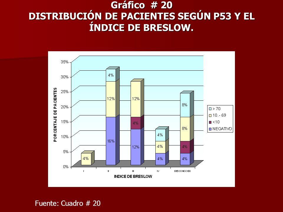 Gráfico # 20 DISTRIBUCIÓN DE PACIENTES SEGÚN P53 Y EL ÍNDICE DE BRESLOW. Fuente: Cuadro # 20