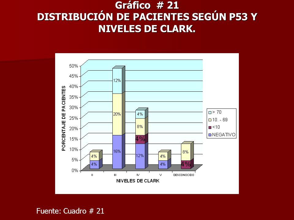 Gráfico # 21 DISTRIBUCIÓN DE PACIENTES SEGÚN P53 Y NIVELES DE CLARK. Fuente: Cuadro # 21