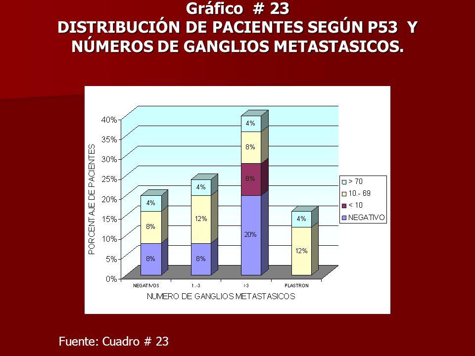 Gráfico # 23 DISTRIBUCIÓN DE PACIENTES SEGÚN P53 Y NÚMEROS DE GANGLIOS METASTASICOS. Fuente: Cuadro # 23