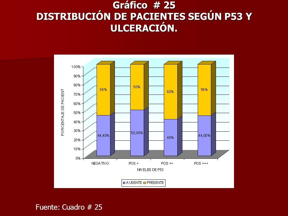 Gráfico # 25 DISTRIBUCIÓN DE PACIENTES SEGÚN P53 Y ULCERACIÓN. Fuente: Cuadro # 25