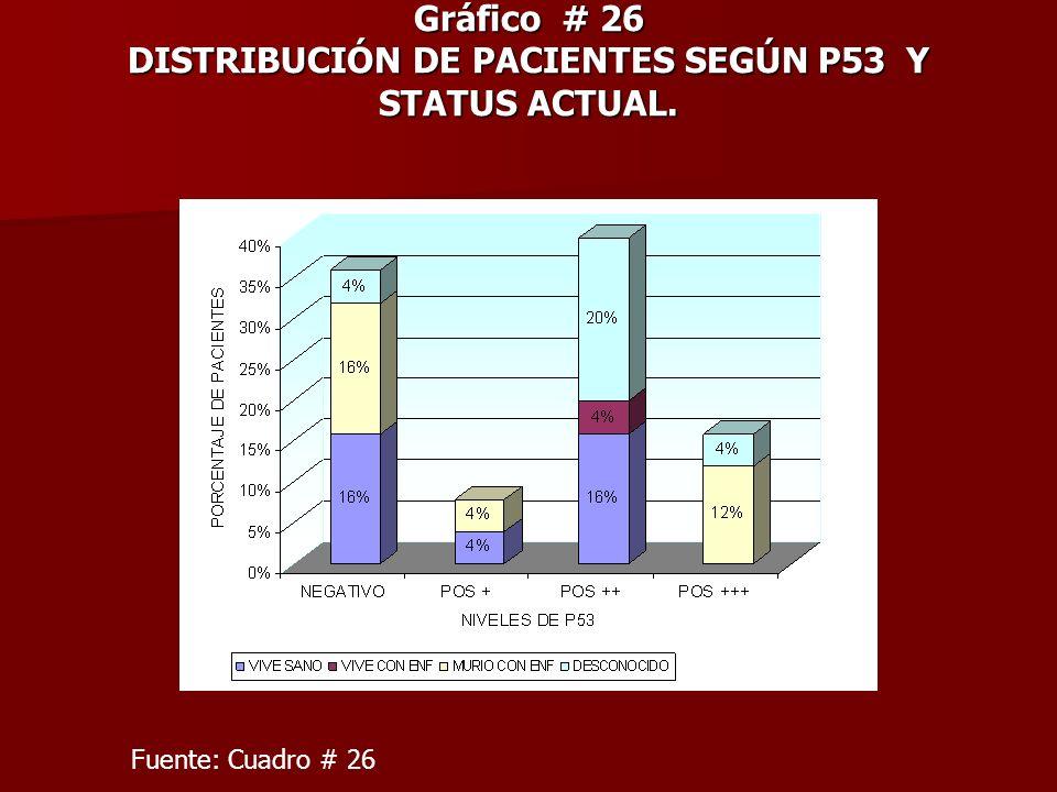 Gráfico # 26 DISTRIBUCIÓN DE PACIENTES SEGÚN P53 Y STATUS ACTUAL. Fuente: Cuadro # 26