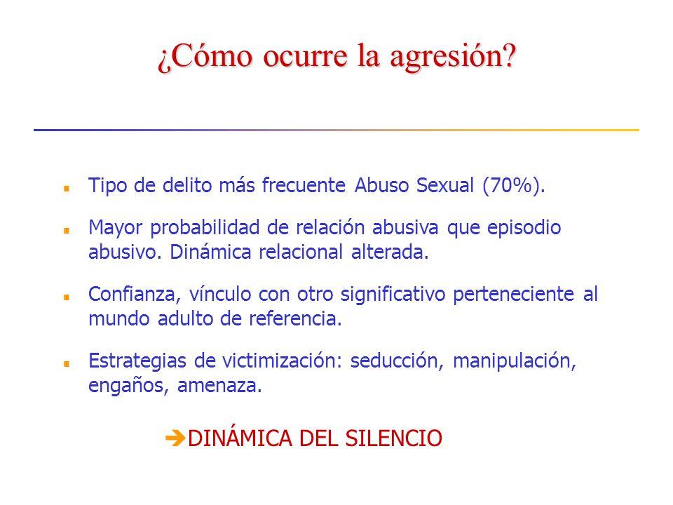 ¿Cómo ocurre la agresión.Tipo de delito más frecuente Abuso Sexual (70%).