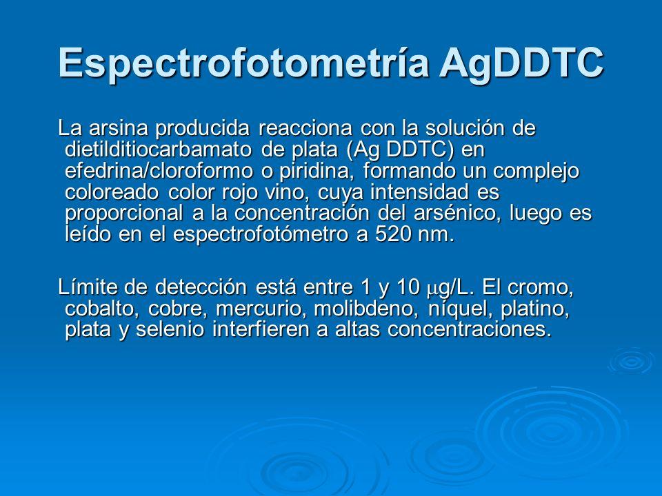 Espectrofotometría AgDDTC La arsina producida reacciona con la solución de dietilditiocarbamato de plata (Ag DDTC) en efedrina/cloroformo o piridina,
