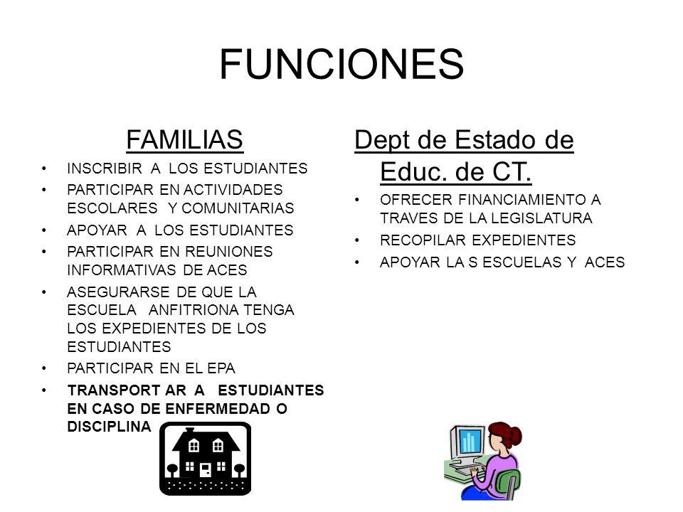 FUNCIONES FAMILIAS INSCRIBIR A LOS ESTUDIANTES PARTICIPAR EN ACTIVIDADES ESCOLARES Y COMUNITARIAS APOYAR A LOS ESTUDIANTES PARTICIPAR EN REUNIONES INFORMATIVAS DE ACES ASEGURARSE DE QUE LA ESCUELA ANFITRIONA TENGA LOS EXPEDIENTES DE LOS ESTUDIANTES PARTICIPAR EN EL EPA TRANSPORT AR A ESTUDIANTES EN CASO DE ENFERMEDAD O DISCIPLINA Dept de Estado de Educ.