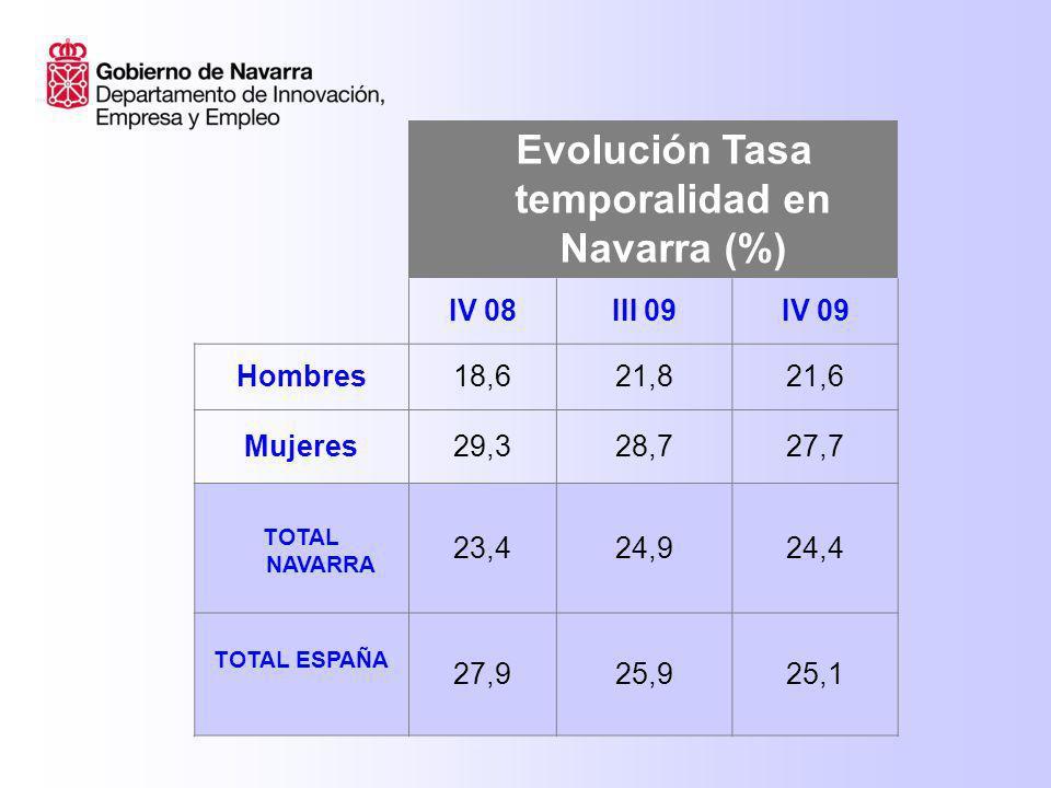 Evolución Tasa temporalidad en Navarra (%) IV 08III 09IV 09 Hombres18,621,821,6 Mujeres29,328,727,7 TOTAL NAVARRA 23,424,924,4 TOTAL ESPAÑA 27,925,925