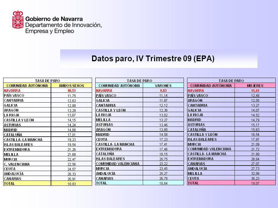 DATOS EPA IV TRIMESTRE 2009 Sr. D. José María Roig Consejero de Innovación, Empresa y Empleo
