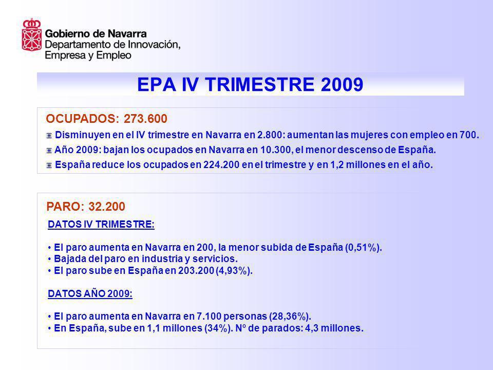 EPA IV TRIMESTRE 2009 PARO: 32.200 DATOS IV TRIMESTRE: El paro aumenta en Navarra en 200, la menor subida de España (0,51%). Bajada del paro en indust