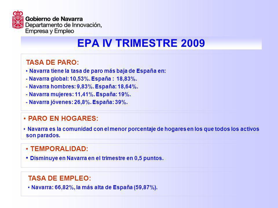 IV 08III 09IV 09 NAVARRA8,1210,3910,53 ESPAÑA13,9117,9318,83 DIFERENCIA NAVARRA/ESPAÑA -5,79-7,54-8,3 Evolución tasa de paro (%)
