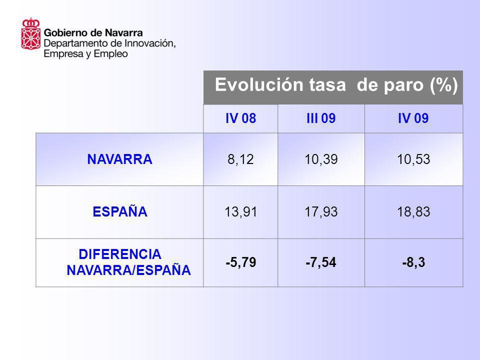 Evolución tasa de paro IV 08III 09IV09 Navarra hombres 7,049,639,83 España hombres 12,9617,7518,64 Navarra mujeres 9,5311,3711,41 España mujeres15,1418,1619,07