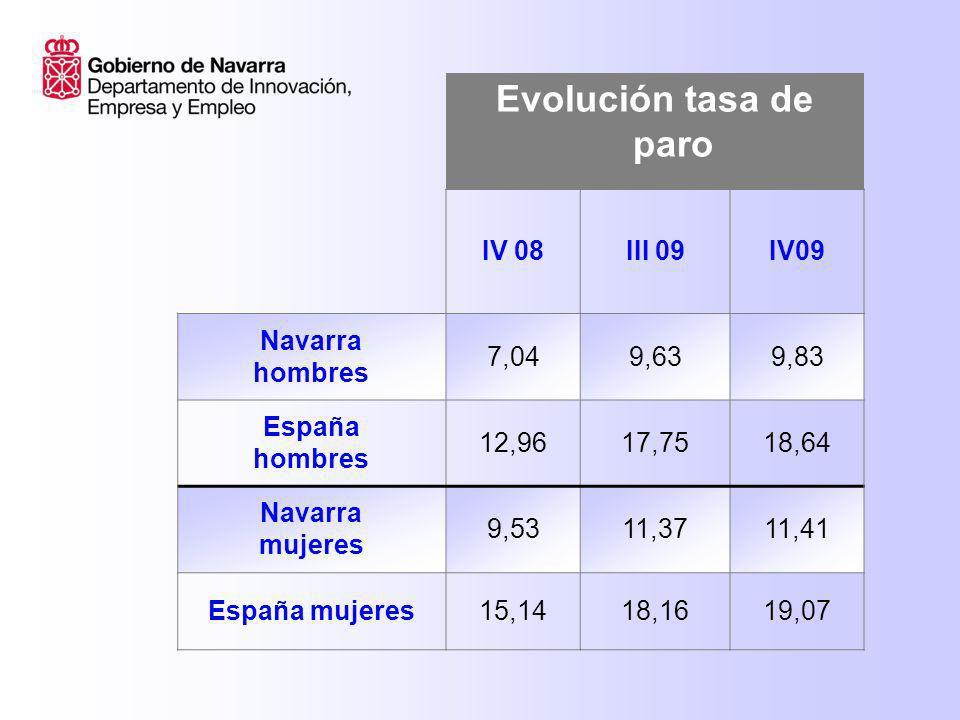 Evolución tasa de paro IV 2008III 2009 IV 2009 NAVARRA NACIONALES 6,048,719,05 NAVARRA EXTRANJEROS 20,3920,2919,07 ESPAÑA NACIONALES 12,5216,1216,80 ESPAÑA EXTRANJEROS 21,2627,5129,70